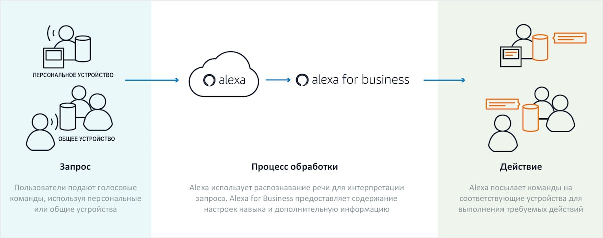 Схема работы Alexa для Бизнеса (Alexa for Business)